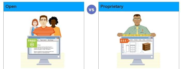 DWG vs DXF - Open vs proprietary software