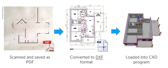 Scanned PDF to DXF to CAD software for editing: PDF to DXF File Conversion