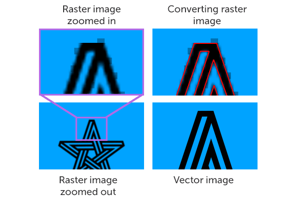 Converting Raster to Vector Example