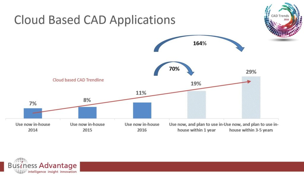 image of cloud-based cad trends in 2016