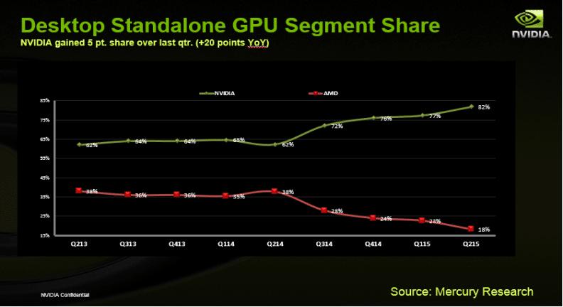 Chart Nvidia vs. AMD GPU Market Share