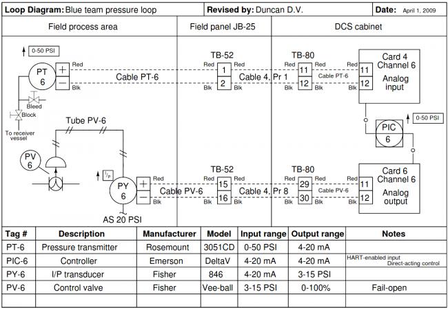Instrument loop diagram